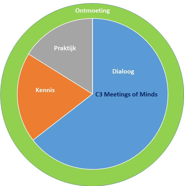 C3 Meetings of Minds